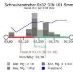 eNVenta ERP Analytics Preisvorhersage 3