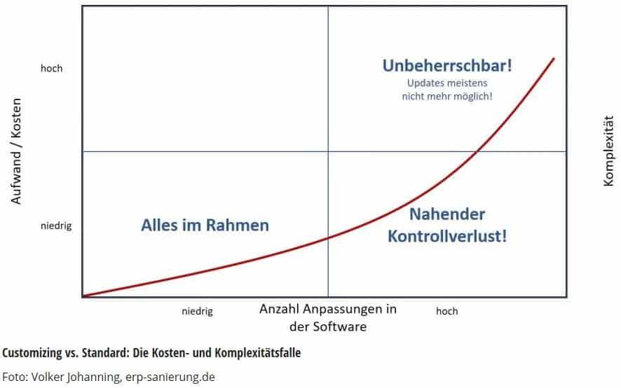 eNVenta ERP - ERP Novum - Nissen und Velten - Customizing vs Standard - Kosten und Komplexität