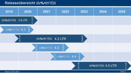 eNVenta ERP Release Übersicht 3.9-4.5