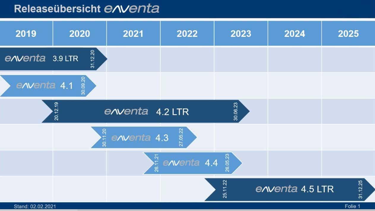 eNVenta ERP Release Zyklen