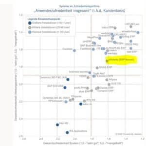 Trovarit ERP Studie 2020 - eNVenta ERP